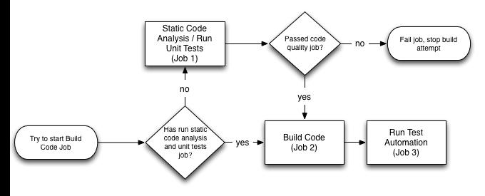 build_workflow